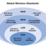 WAN-MAN-LAN-and-PAN